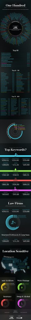 most-expensive-keywords-infographic